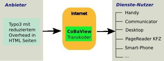 Die automatische Konvertierung von schlanken TYPO3-Seiten über CoBaView für eine Vielzahl von Endgeräten (XHTML, WAP, iMode).