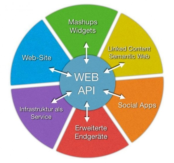 360° Chancen: Eine Web API vervielfacht mit der Anbindung an Communities und Mashups die Zugriffsmöglichkeiten auf Angebote im Netz.