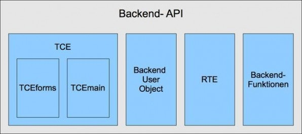 Die TYPO3-Backend-API lässt sich in vier wichtige Bereiche gliedern.