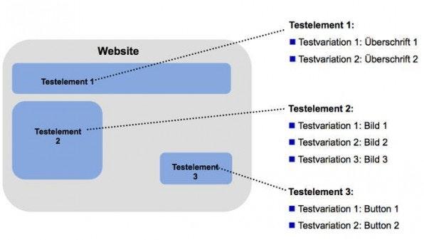 Ein Multivariater Test kennzeichnet sich durch die Variation mehrerer Testelemente, was eine Vielzahl an Seitenvarianten erzeugen kann.