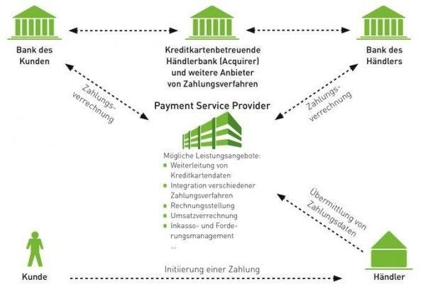 Ein Payment-Service-Provider steht im Mittelpunkt des Zahlungsflusses und kümmert sich unter anderem um die Zahlungsverrechnung mit der Bank des Kunden und des Händlers. (Quelle: www.ecommerce-leitfaden.de)