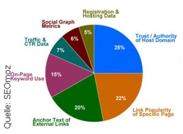 Prozentuale Rankingfaktoren für die Suchmaschinenoptimierung nach Relevanz gemäß einer weltweiten Umfrage der SEO-Agentur SEOmoz.