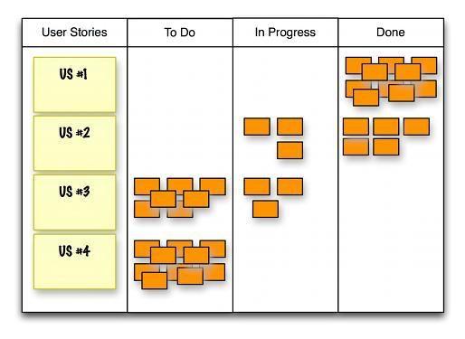 So könnte ein mögliches Taskboard aussehen: Ganz links sind die Anforderungen (hier als User Stories formuliert), daneben kommen die einzelnen Arbeitspakete. Es fehlen hier noch der Burndown-Chart und der Bereich für die Impediments.