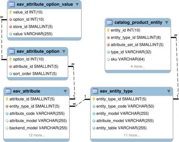 Ganze fünf Tabellen sind nötig, um das Entity-Attribute-Pattern abzubilden; die Werte selbst, die das EAV komplettieren, fehlen in der Abbildung aus Platzgründen.