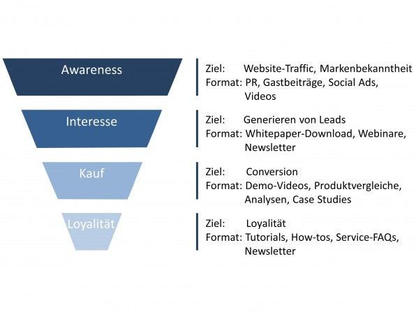 Die vier Phasen der Kaufentscheidung bestimmen ebenso, welche Ziele, Inhalte und Formate relevant sind.