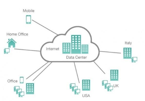 Eine Telefonanlage aus der Cloud bindet Filialen weltweit, Home-Offices und auch mobile Telefone der Mitarbeiter ein und ermöglicht zum Beispiel kostenloses Telefonieren innerhalb dieses Netzwerks. (Grafik: Agentur Evernine)