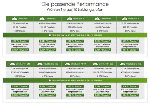 Beim JiffyBox Cloud-Server müssen Nutzer anfangs ein Leistungspaket auswählen – auf der Rechnung stehen am Ende aber nur die tatsächliche konsumierten Ressourcen.
