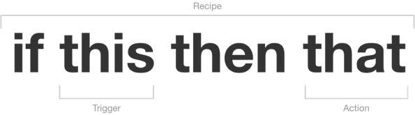 """Das Prinzip von IFTTT ist simpel: Es folgt der Implikation """"Wenn a, dann b"""". (Screenshot: IFTTT)"""