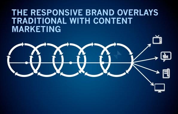 Responsive Marketing: der ideale Ablauf nach Armanos Modell. (Quelle: darmano.typepad.com)