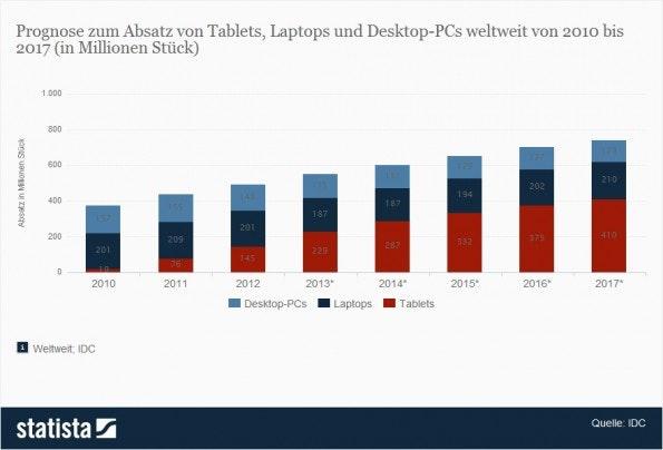 Der Verkauf von Tablets im Vergleich zu Tablets und Desktop-Pcs (Quelle: Statista)