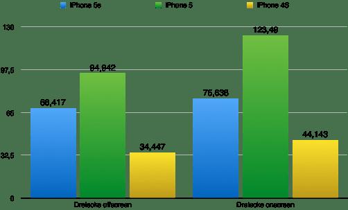 Der Dreiecksdurchsatz ist gegenüber dem iPhone 5 gesunken. Das liegt an einer anderen Architektur des Grafikchips. Werte in MDreiecke/s. Größere Werte sind besser. (Grafik: t3n.de)