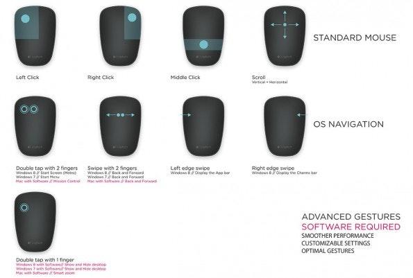 Leider ist die T630 von Logitech nicht komplett frei konfigurierbar. Es gibt nur ein paar vorgefertigte Gesten. (Quelle: logitech.com)