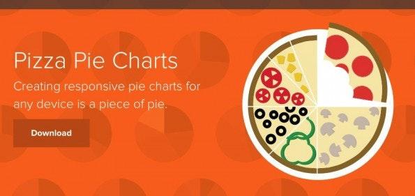 Datenvisualisierung mit Pizza Pie Charts.