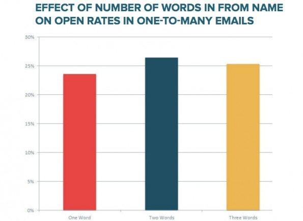 Der Absender sollte aus zwei Wörter bestehen. (Grafik: HubSpot)