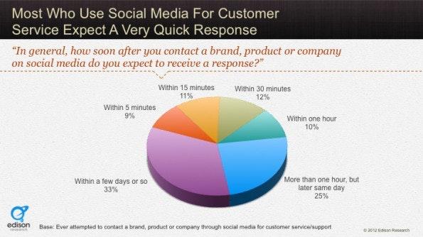 Support: Kunden erwarten vor allem eine schnelle Reaktion auf ihre Fragen oder Beschwerden. (Grafik: Social Habit)