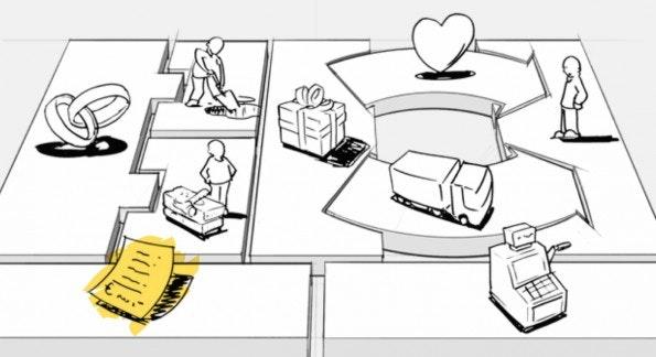 So greifen die Schlüsselfaktoren eines Geschäftsmodells auf der Business Model Canvas ineinander. (Screenshot: businessmodelgeneration.com)