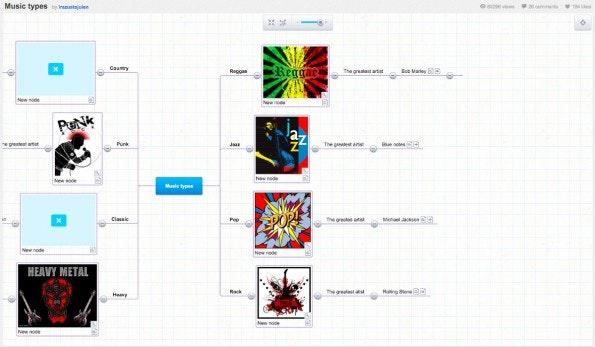 Mind-Map-Software: Das Online-Tool Mind42 wird über Werbung finanziert. (Screenshot: Mind42)