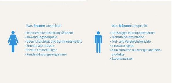 Stereotypisch betrachtet, bevorzugen Frauen Ästhetik und Gestaltung – Männer hingegen technische Innovationen. (Foto: © VOTUM GmbH)