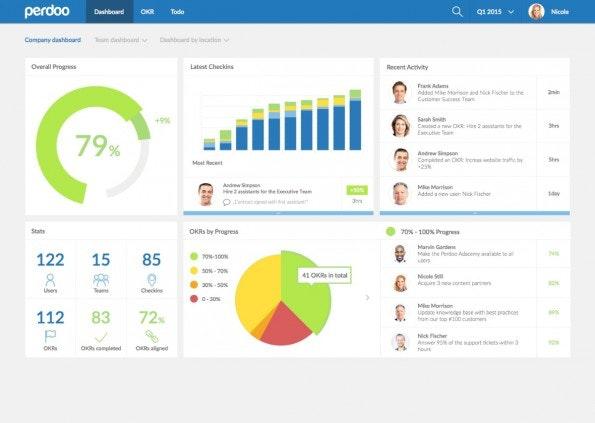 Über ein Dashboard will Perdoo die Unternehmensziele nach der OKR-Methode visualisieren. (Grafik: Perdoo)