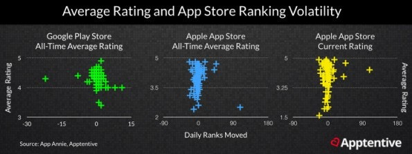 App-Store-Optimization: Die Bewertung einer App scheint im Play-Store ein wichtigerer Faktor zu sein, als im App-Store. (Grafik: Apptentive)