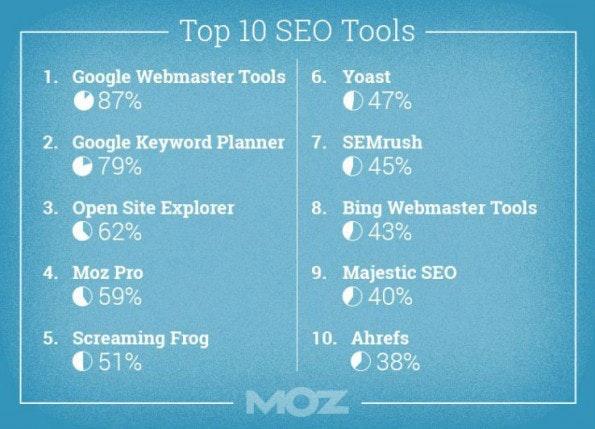 Top-Ten: Diese SEO-Tools nutzen Online-Marketing-Profis am häufigsten. (Grafik: Moz)