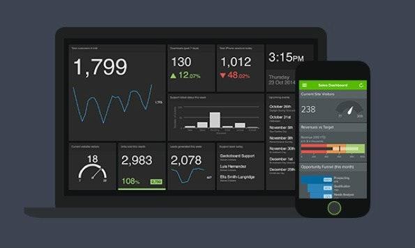 Geckoboard ist einer der bekanntesten Dienste für KPI-Dashboards. (Screenshot: Geckoboard)