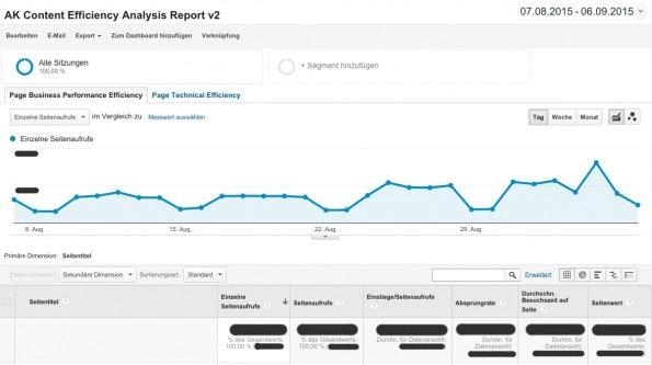 Ein schneller Blick auf die Effizienz deiner Unterseiten ermöglicht dieser Custom Report. (Screenshot: t3n/ Google Analytics)