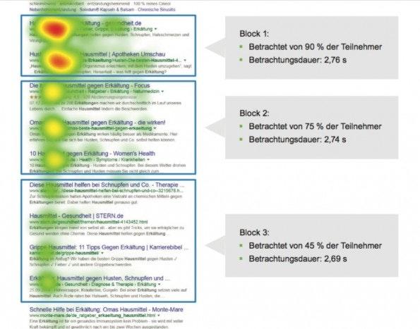 Einige der Resultate der AdWords-Eye-Tracking-Studie. (Bild: usability.de)