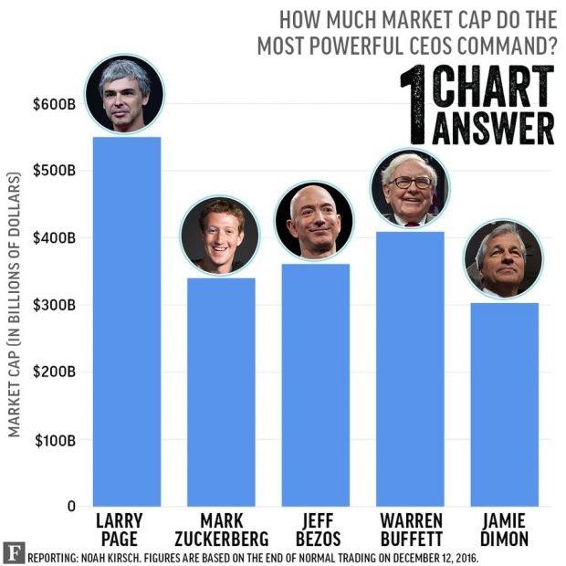 So hoch ist die Börsenkapitalisierung der Konzerne der Top-CEOs. (Grafik: Forbes)