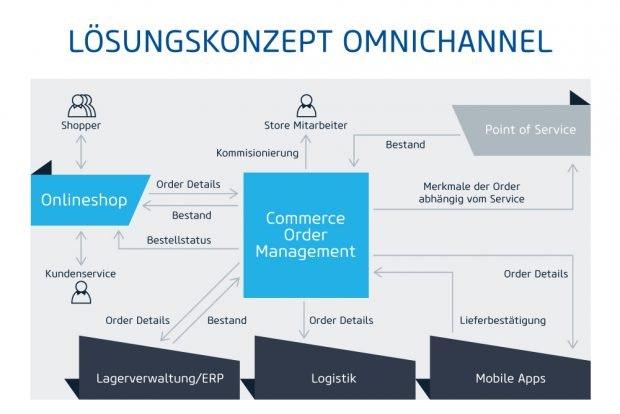 order-management-software-omnichannel-1