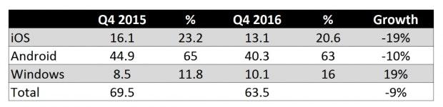 Der Tablet-Markt sank im letzten Jahr ganze neun Prozent. (Grafik: Strategy Analytics)