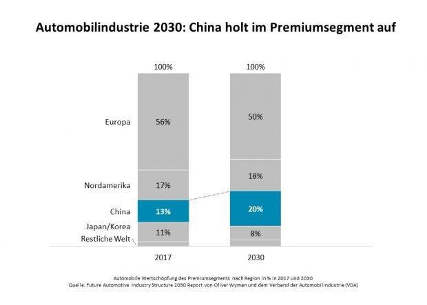 Automobile Wertschöpfung des Premiumsegments (Grafik: Oliver Wyman)