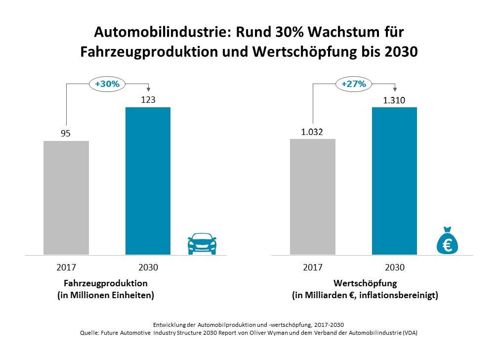 Entwicklung der Automobilproduktion und -wertschöpfung (Grafik: Oliver Wyman)