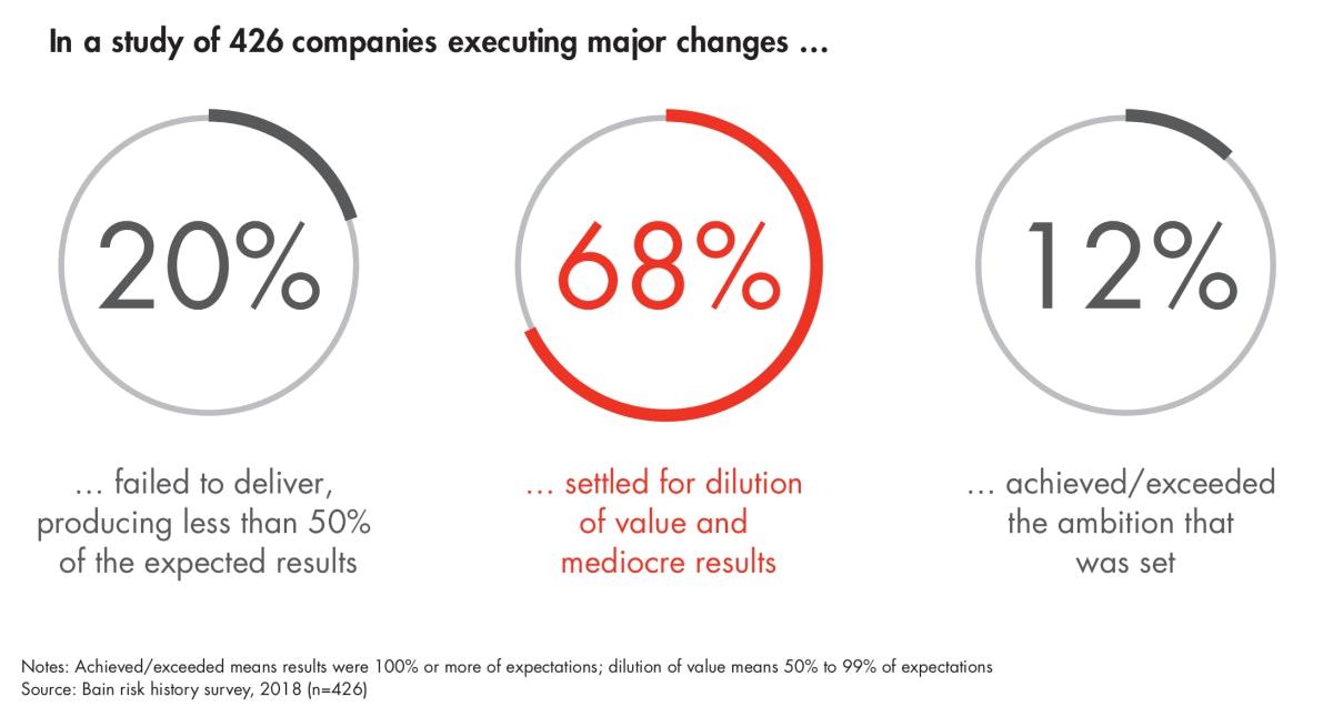 Die meisten Transformationsbemühungen führen zu eher mittelmäßigen Ergebnissen. (Grafik: Bain)