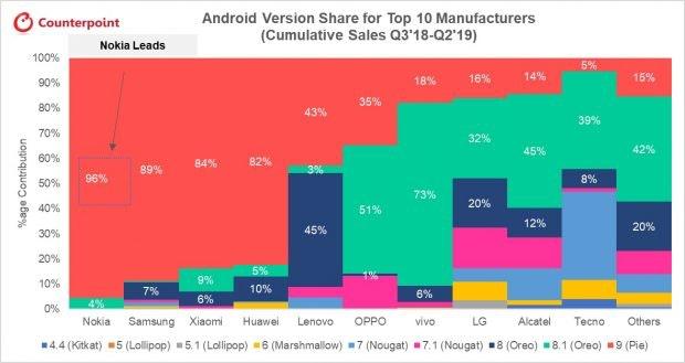Laut der Analyse von Counterpoint erhalten Nokia-Smartphones am schnellsten und zuverlässigsten Android-Updates. (Grafik: Counterpoint)