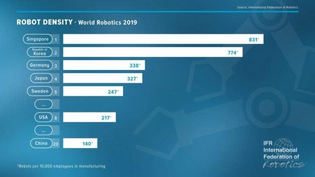 Industrie-Roboter Anteil