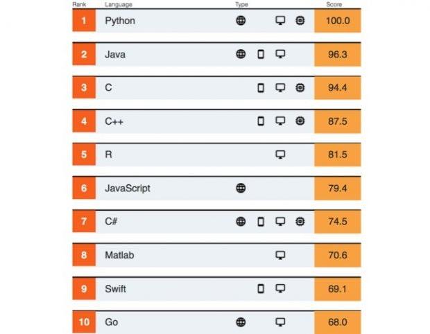 Top-10 der beliebtesten Programmiersprachen