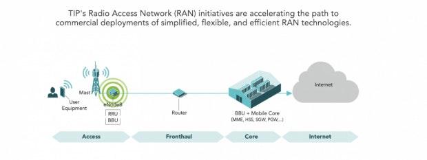 Der Funktionskern liegt bei OpenRAN im Data-Center. (Grafik: Telecom Infra Project)
