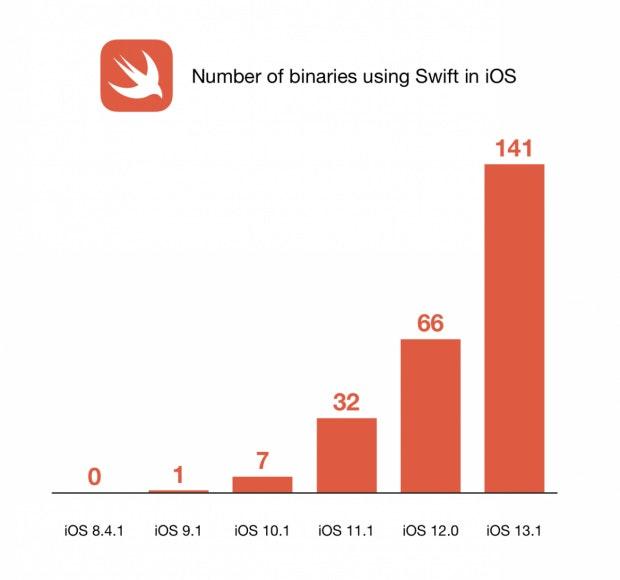 Die Entwicklung der Swift-Nutzung in iOS. (Quelle: Timac-Blog)