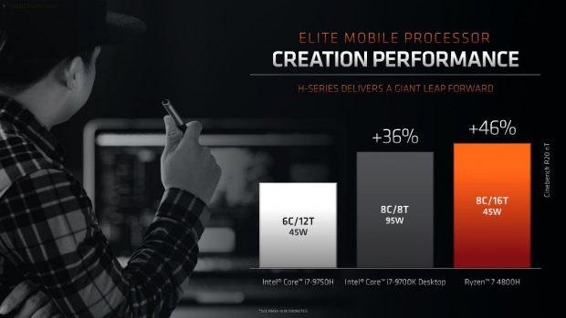 AMD Ryzen 4800H im Vergleich mit der Konkurrenz von Intel