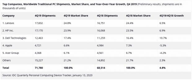 Der PC Markt 2019 – due drei großen Player konnten am stärksten zulegen. (Screenshot: IDC)