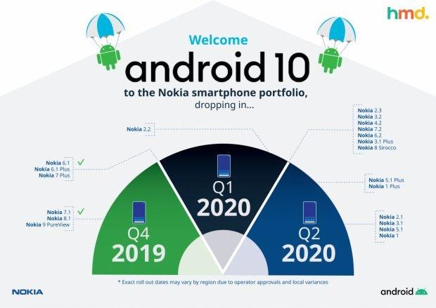Roadmap Stand März 2020: Diese Nokia-Smartphones bekommen das Update auf Android 10. (Grafik: HMD Global)