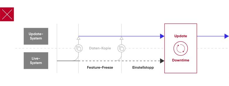 Typo3: Klassisches Upgrade-Verfahren