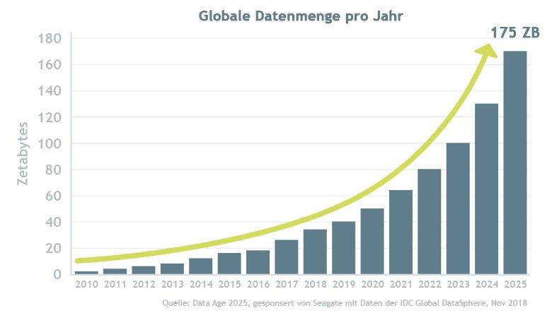 Die globale Datenmenge pro Jahr, von 2010 bis 2025 prognostiziert, in Zetabytes