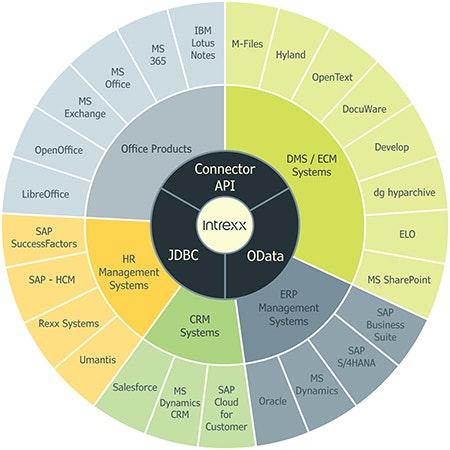Die Low-Code-Plattform von Intrexx visualisiert
