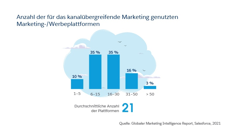 Strategisches Marketing: Genutzte Plattformen