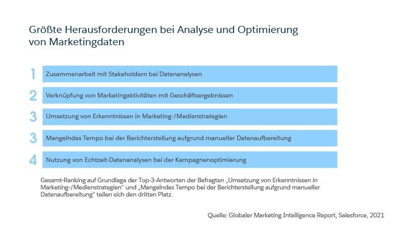 Strategisches Marketing: Hindernisse bei der Datenanalyse