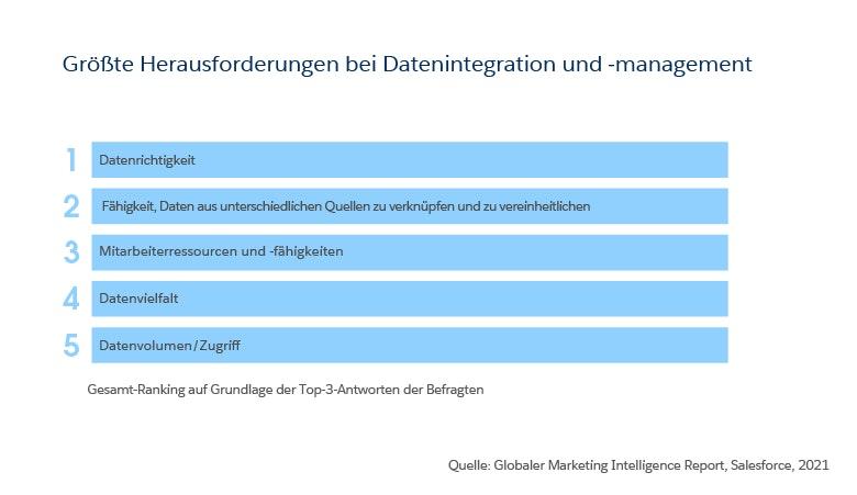 Strategisches Marketing: Die Datenintegration
