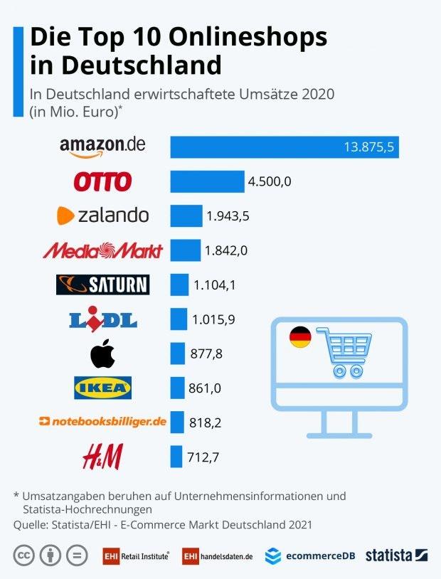 Die zehn umsatzstärksten Onlineshops in einem Balkendiagramm; angeführt von Amazon.